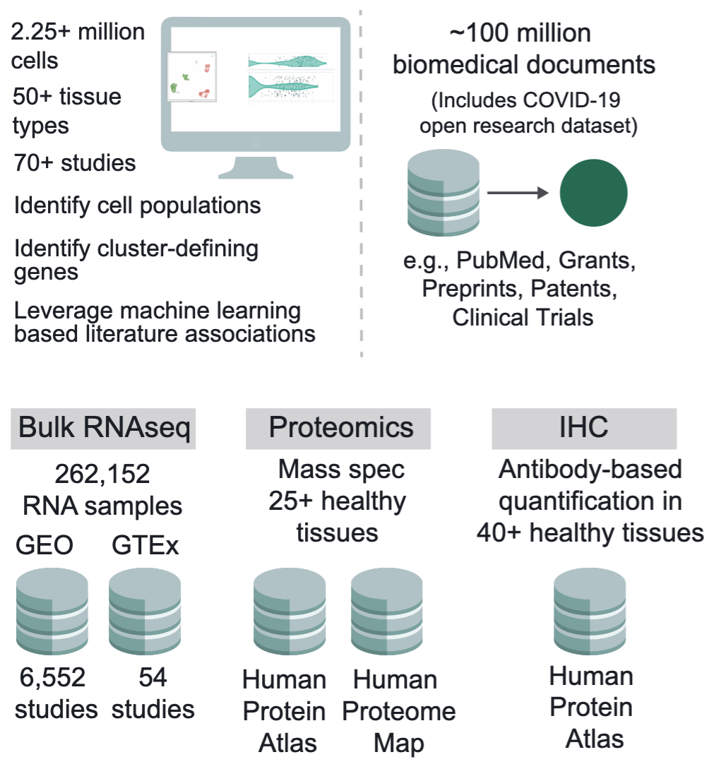 Knowledge synthesis powered Single Cell RNA-sequencing platform